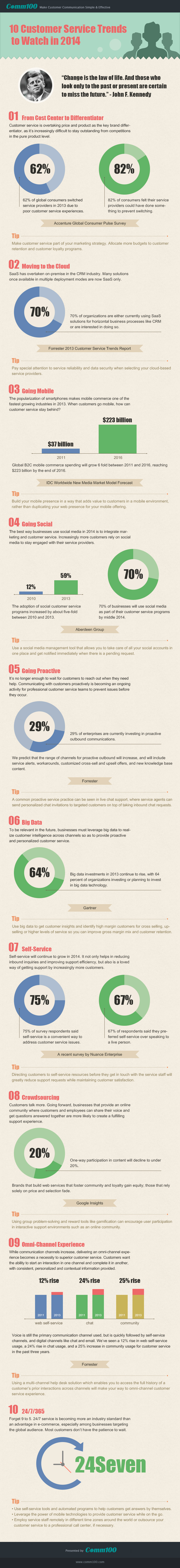 10-Customer-Service-Trends-to-Watch-in-2014