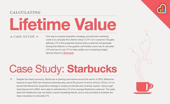 10-lifetime-value