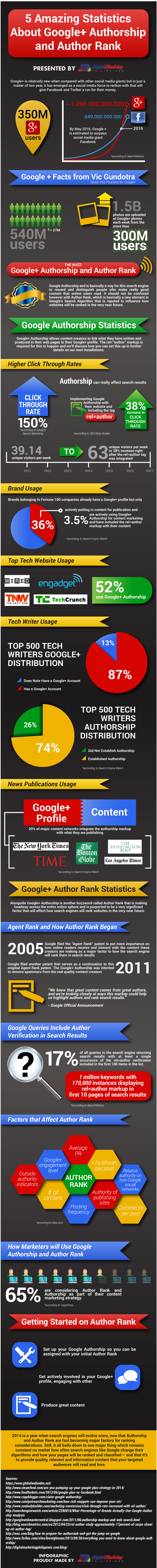5-Amazing-Statistics-About-Google-Plus-Authorship-and-Author-Rank