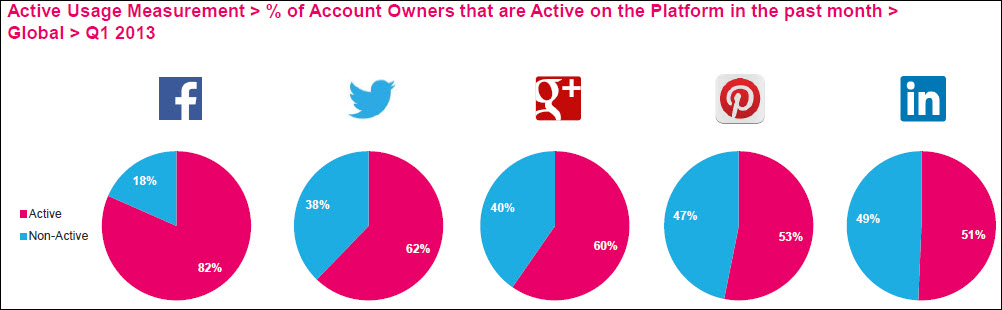 Active-usage-measurement