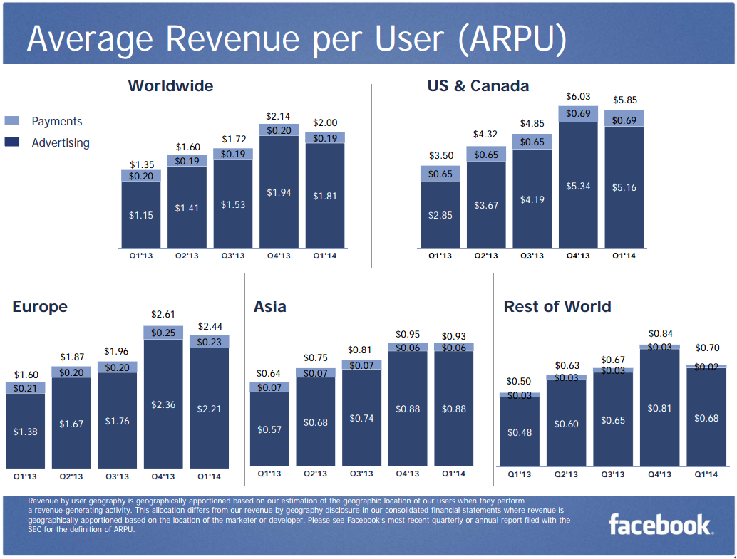 Average-Revenue-per-User-Q1-2014