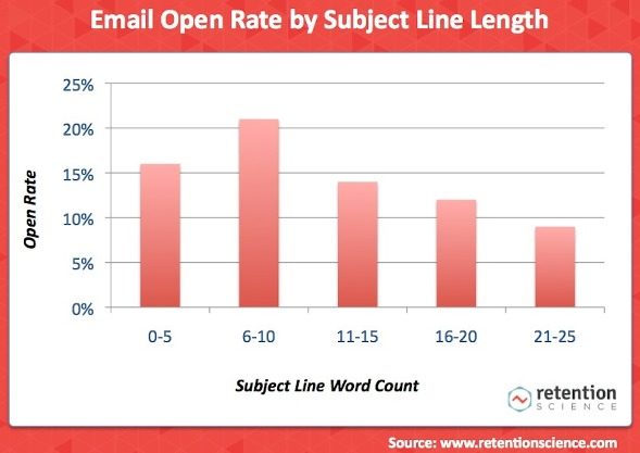 Chart-1-Subject-Line-Length