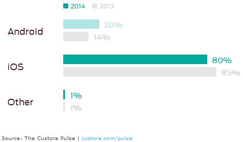 Custora-ecommerce-mobile-sales