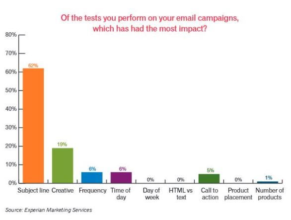 Experian-Email-Marketing-Tests