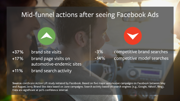 Facebook-Automotive-Ad-Survey