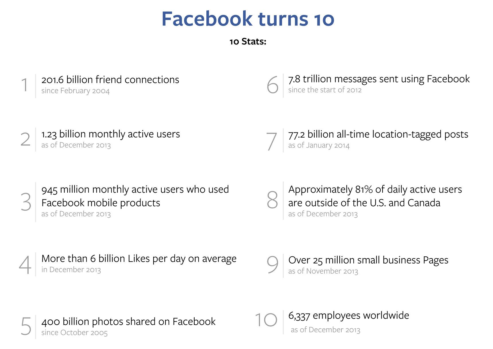 Facebook_10th_Timeline-stats
