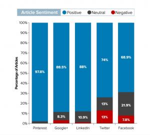 Fractl-BuzzSumo - Felmérés - Bejegyzések megosztása - Cikkek hangulata platformonként