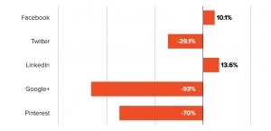 Fractl-BuzzSumo - Felmérés - Bejegyzések megosztása - Százalékos változások