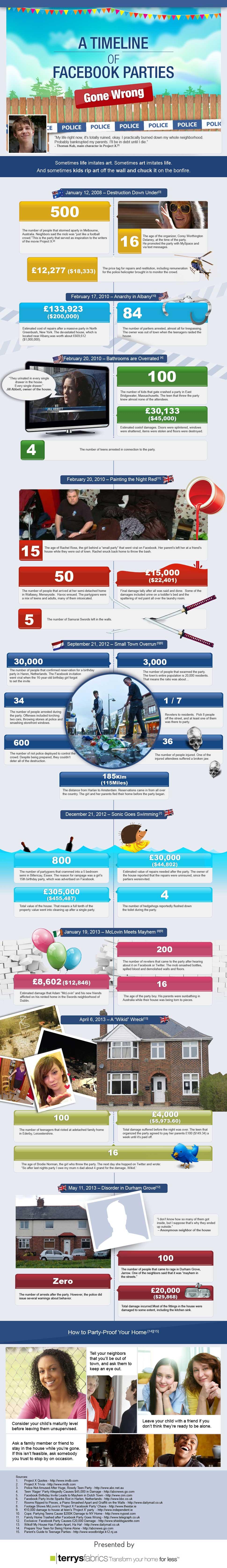 InfographicFacebookPartiesGoneWrong