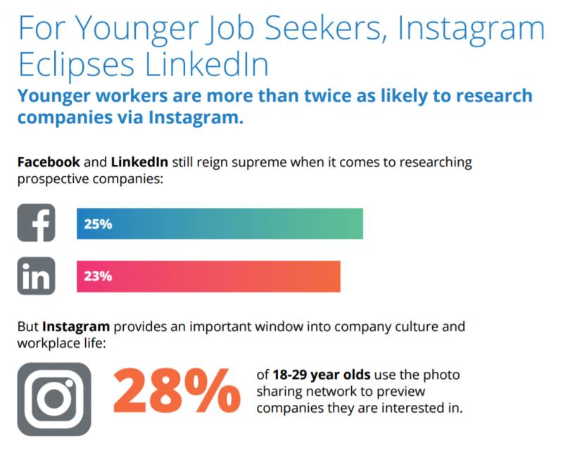 Az Instagram az új LinkedIn a fiatalok számára?