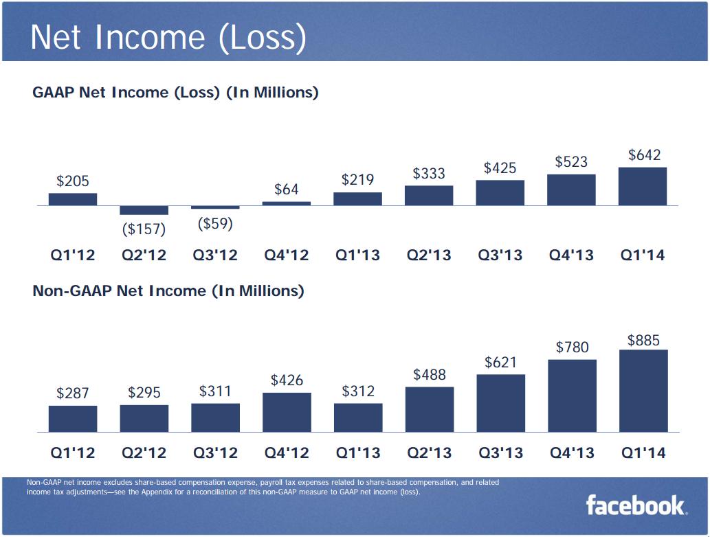 Net-Income-Q1-2014-