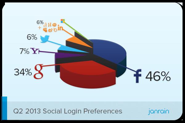 Q2-2013-Social-Logins