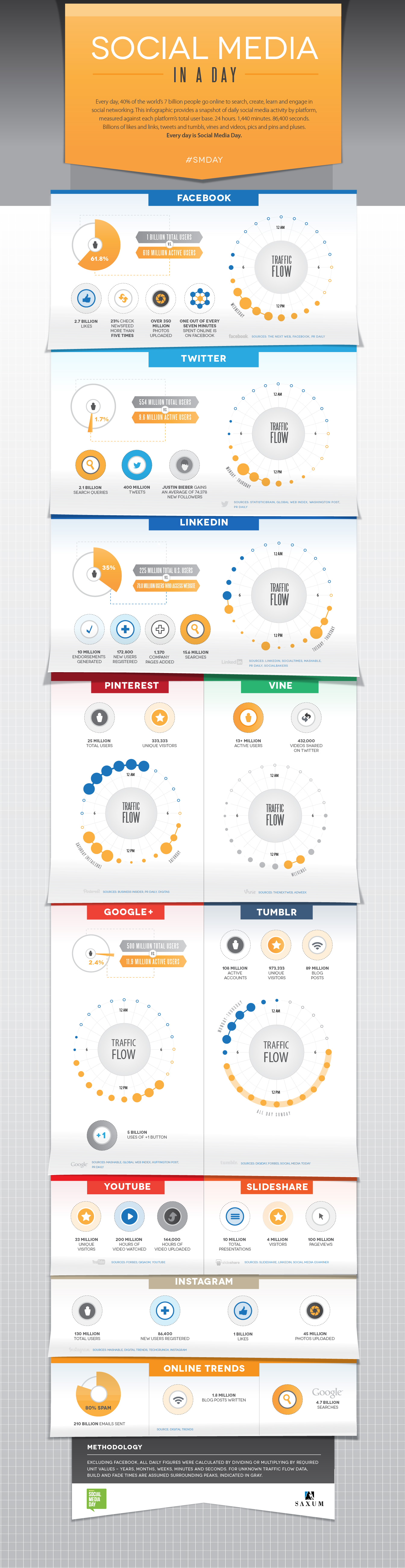 Saxum_SocialMediaDay_Infographic-Blog