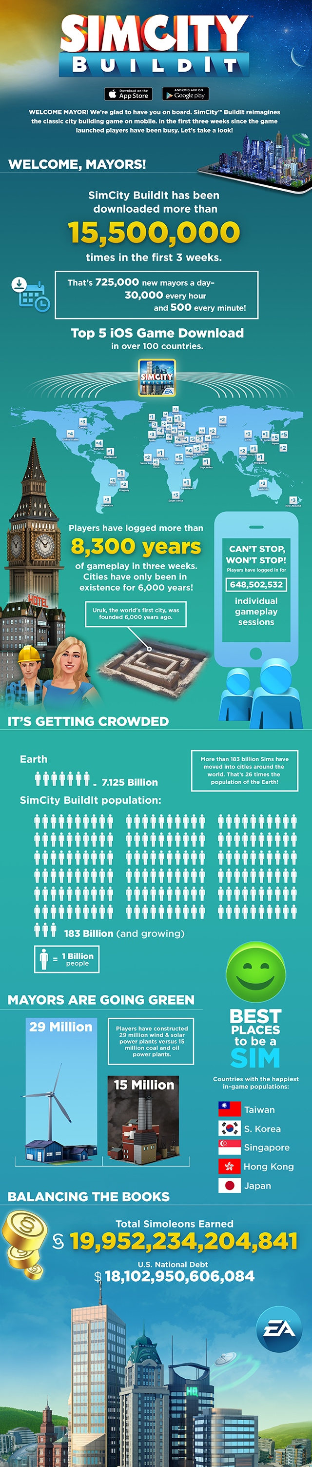 SimCity-BuildIt-Infographic