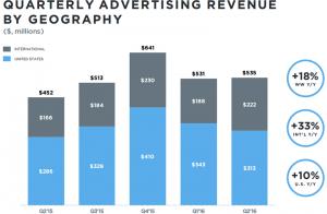 Twitter - Q2 - Negyedéves bevételek market bontás