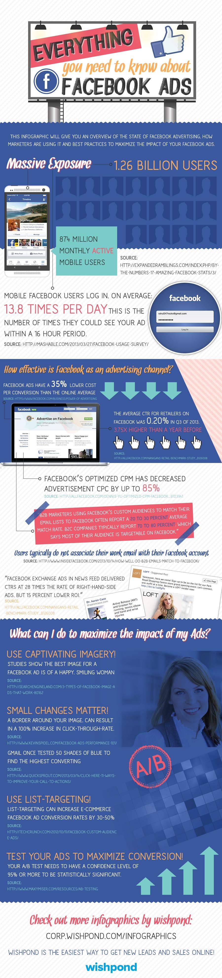 WishpondEverythingFacebookAdsInfographic