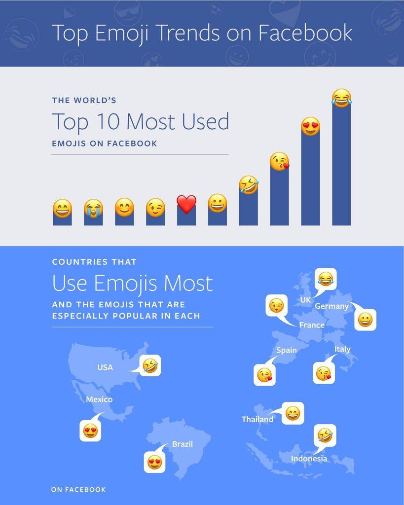 Ezek a legnépszerűbb emojik a világon