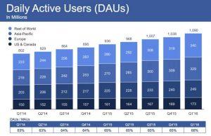 facebook-2016-q1-stat-01