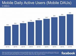 facebook-2016-q1-stat-02