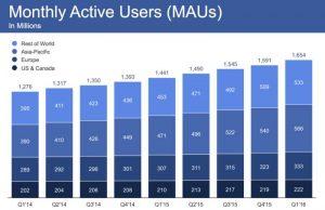 facebook-2016-q1-stat-03