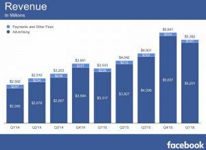 facebook-2016-q1-stat-05