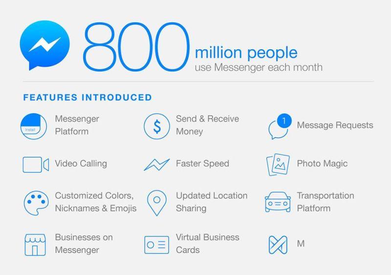 facebook-messenger-800-millio