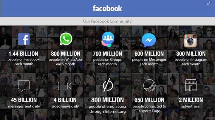 Durva számokat publikált Mark Zuckerberg