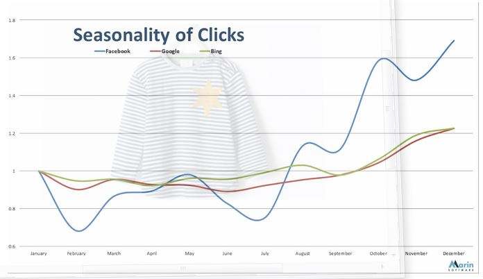 Megdobja a Facebook forgalmát a sulikezdés
