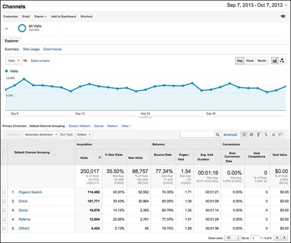 google-analytics-channels