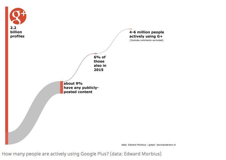 google-plus-statisztika