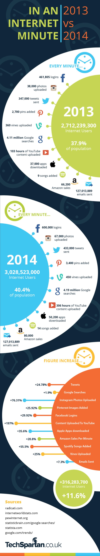 infografika-net-egy-perc