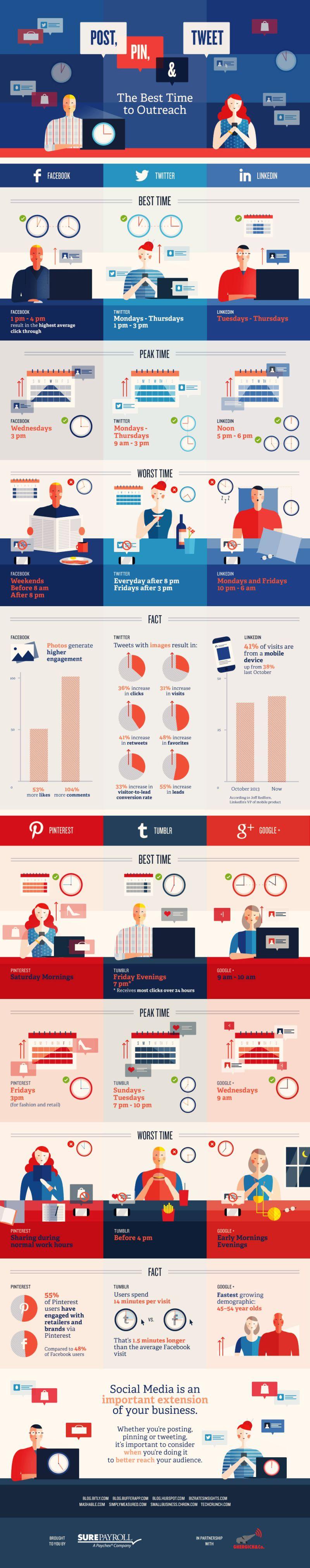 infografika_mikor_posztolj