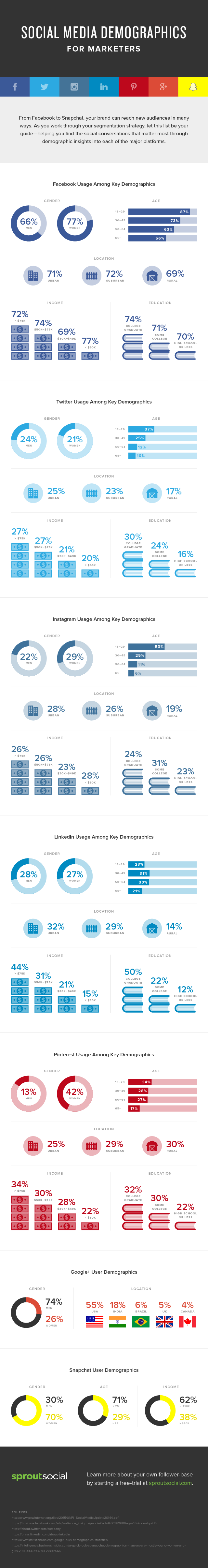 kozossegi-media-infografika