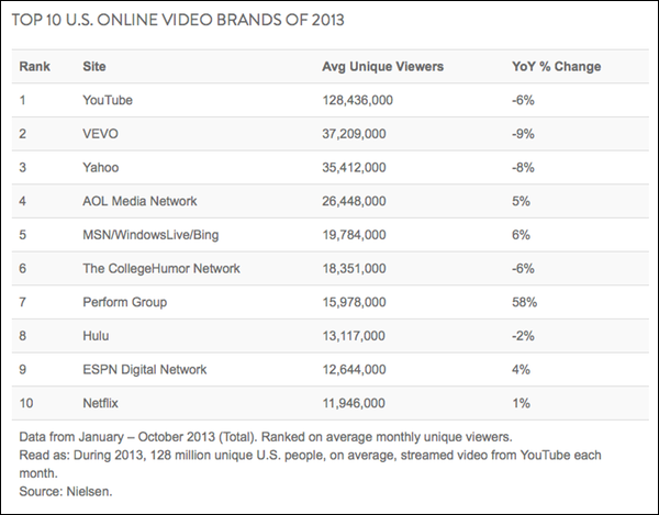 nielsen-top-video-sites