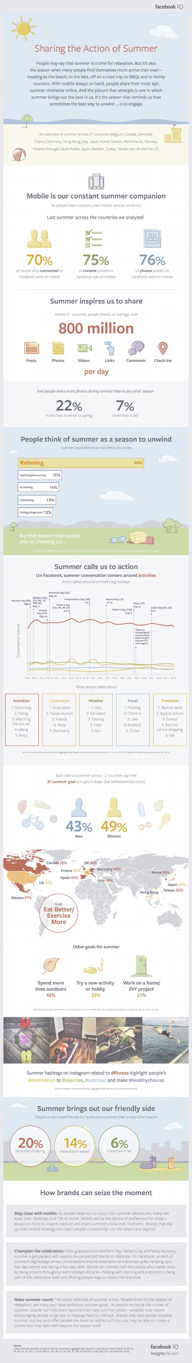 nyar-facebook-infografika