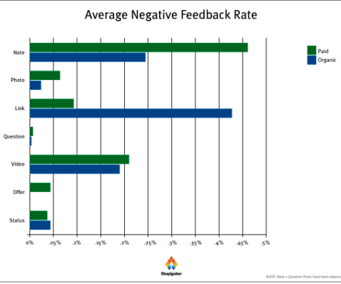 pr-average-negative-feedback-rate