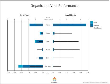 pr-organic-viral-performance
