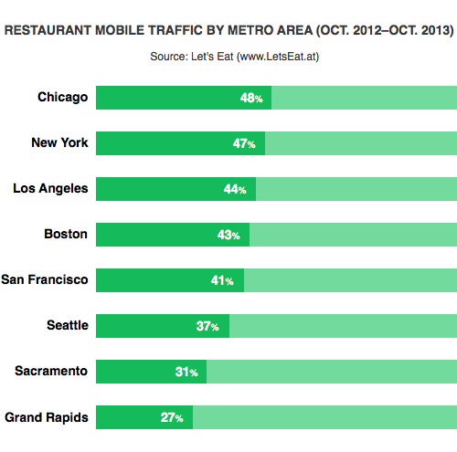 restaurant-mobile-traffic-by-city