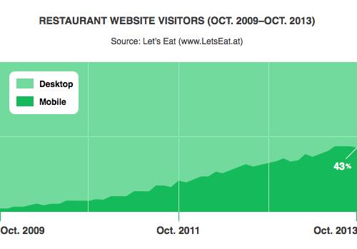 restaurant-website-mobile-visitors-2009-2013