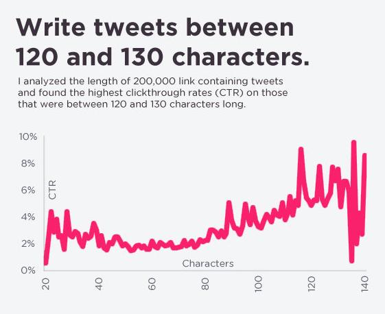 short-tweets