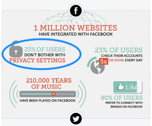 social-media-stats-privacy-520x434