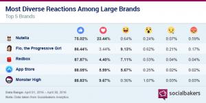 socialbakers-facebook-reakcio-felmeres-2