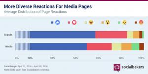 socialbakers-facebook-reakcio-felmeres-3