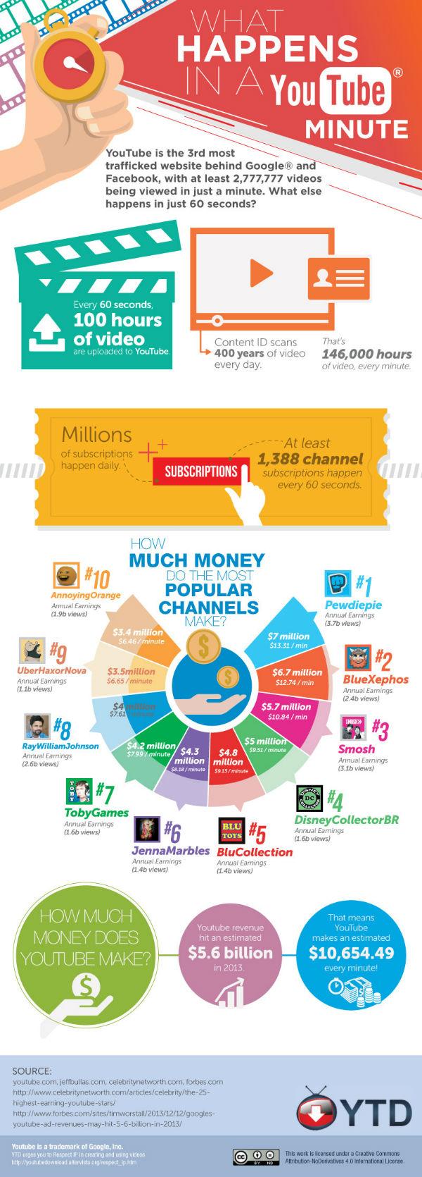 youtube_infografika